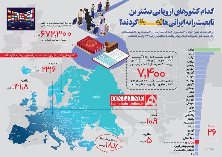 اینفوگرافیک آماراعطای تابعیت کشورهای اروپایی در سال 2018