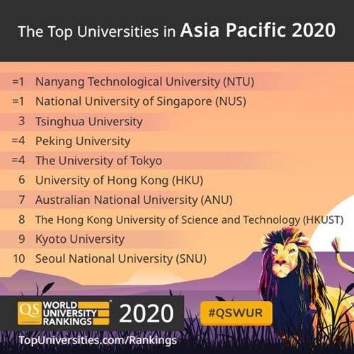 رنکینگ بهترین دانشگاهها 2020 برترین دانشگاههای آسیا و اقیانوسیه