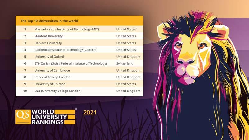 برترین-دانشگاه-های-جهان-در-رنکینگ-سال-2021-کیو-اس