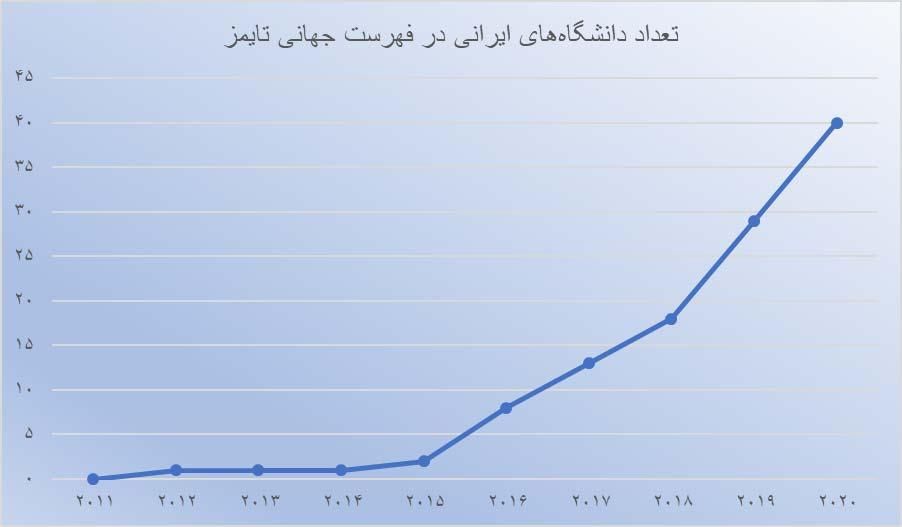 تعداد دانشگاههای ایرانی در ردهبندی تایمز