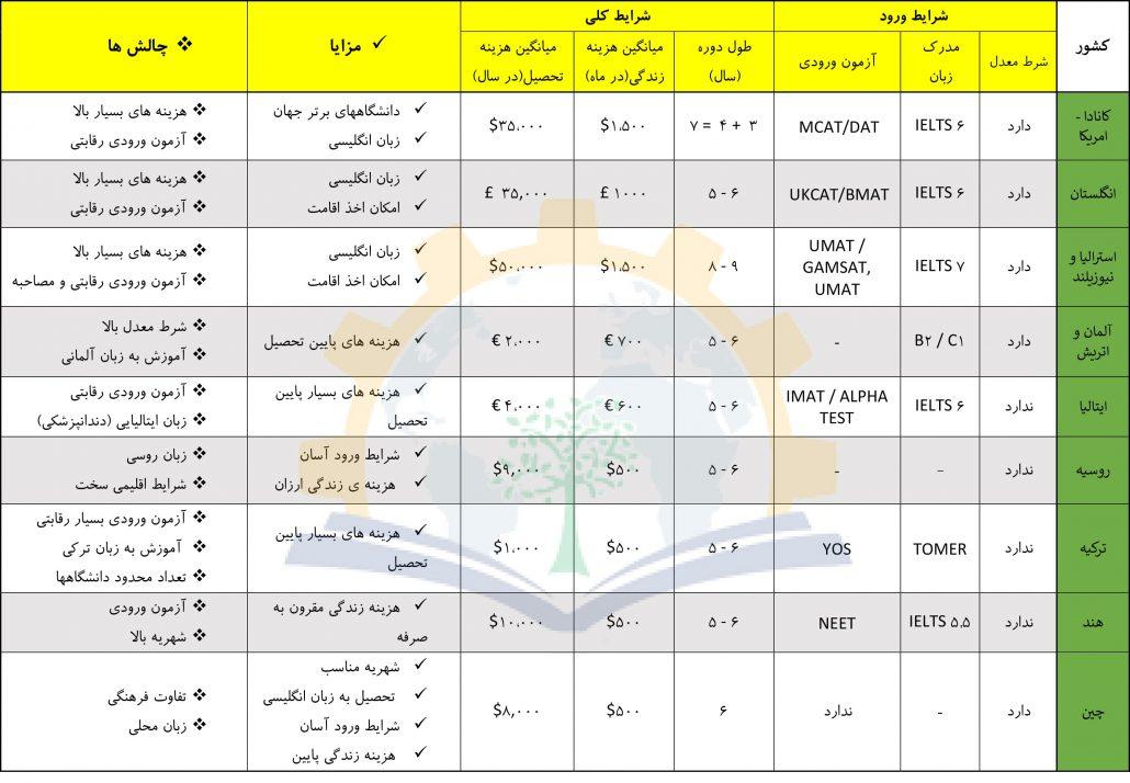 جدول مقایسه تحصیلات پزشکی