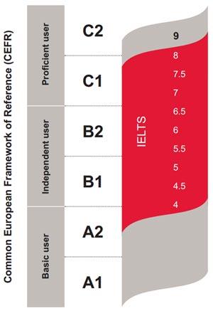 مقایسه نمرات آیلتس با سطوح CEFR